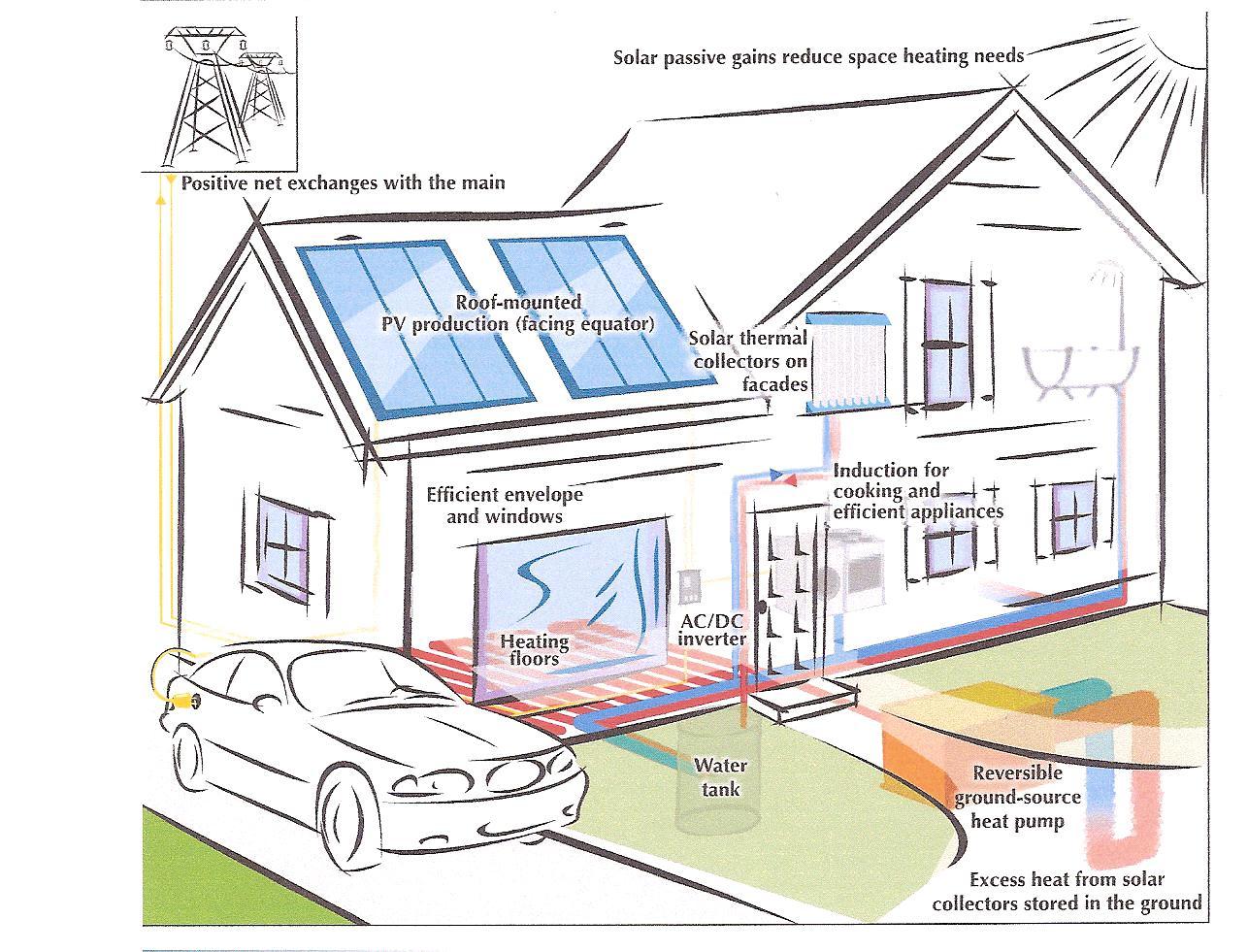 L nergie dans les villes du futur un d fi redoutable energie choix futur - Comment faire des economie d energie dans une maison ...