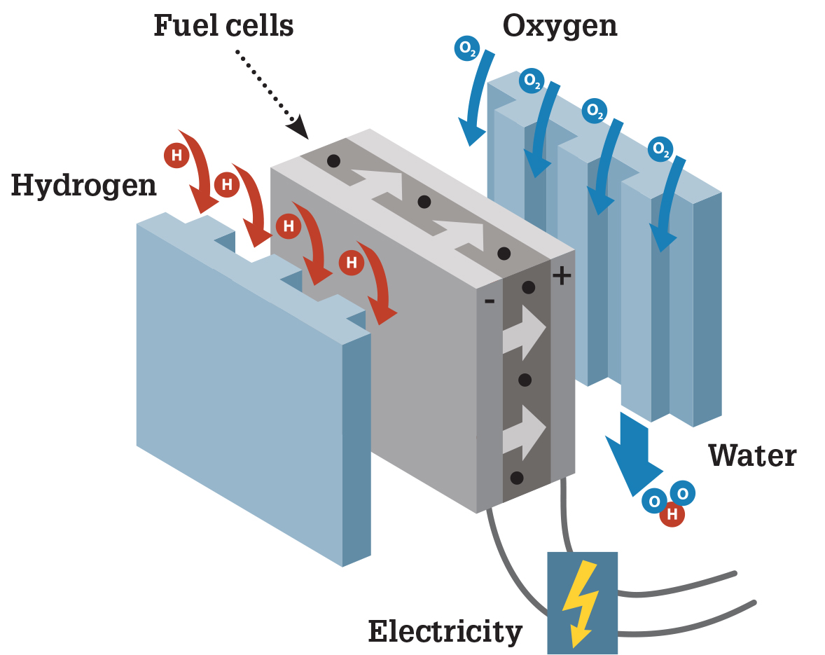 Hydrogen An Energy For The Futureand Destined To Remain So Hyundai Fuel Pressure Diagram Is Industrial Gas Used Desulphurisation Of Fuels In Chemistry And Electronics Produced Essentially 95 By Vapo Reforming